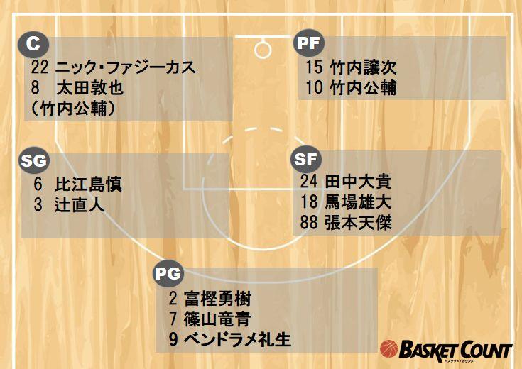 世界の扉をこじ開けろ、バスケ日本代表が今夜カタール戦のメンバー12名を発表