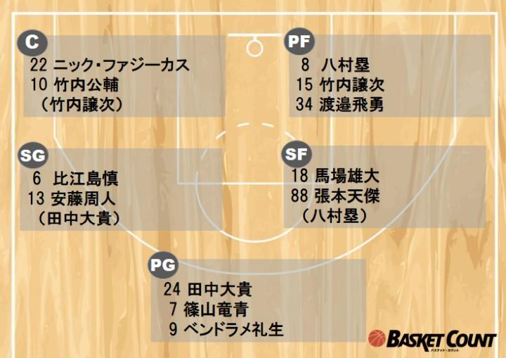 バスケ日本代表がニュージーランド戦に臨むロスター12名を発表、渡邊雄太は欠場